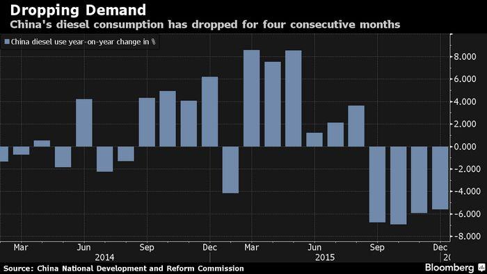 Фьючерсы на нефть падают на опасениях по поводу китая и решения опек
