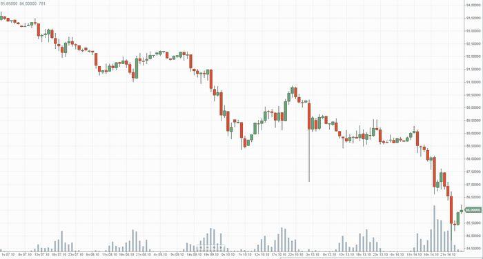 Фьючерсы на нефть падают в цене из-за пессимистичного прогноза спроса