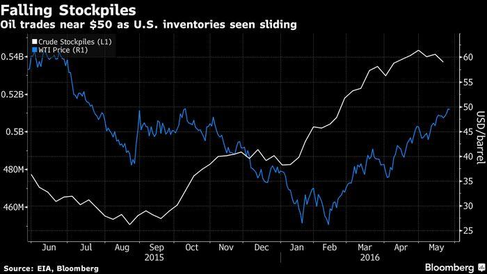 Фьючерсы на нефть падают в ожидании американской статистики