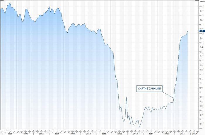 Фьючерсы на нефть подросли после данных по экономике китая