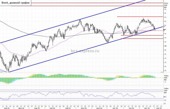 Фьючерсы на нефть понизились после торговых данных китая