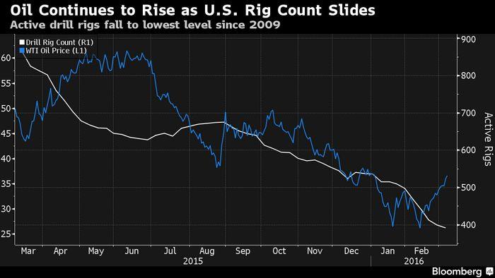 Фьючерсы на нефть продолжают ралли пятый день подряд