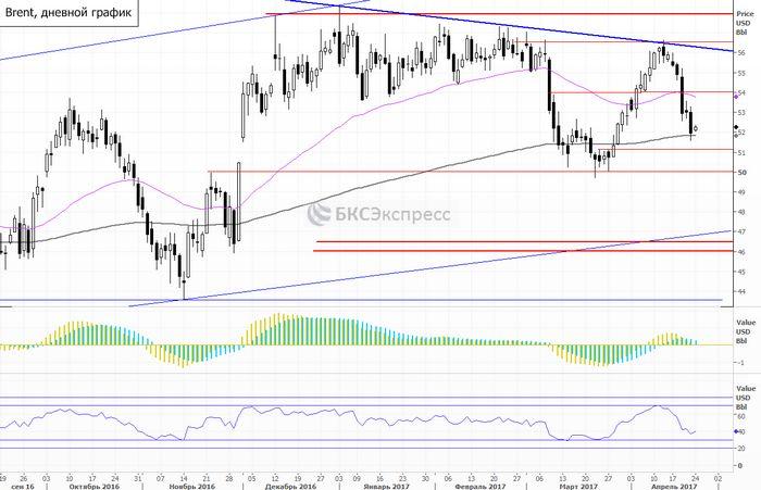 Фьючерсы на нефть растут из-за снижения доллара