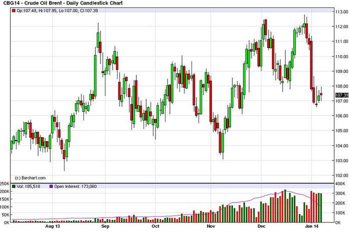 Фьючерсы на нефть растут на фоне снижения доллара