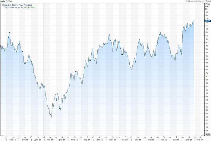 Фьючерсы на нефть растут на позитивных pmi еврозоны