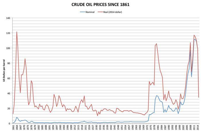 Фьючерсы на нефть резко подскочили после снижения до минимума 6 лет