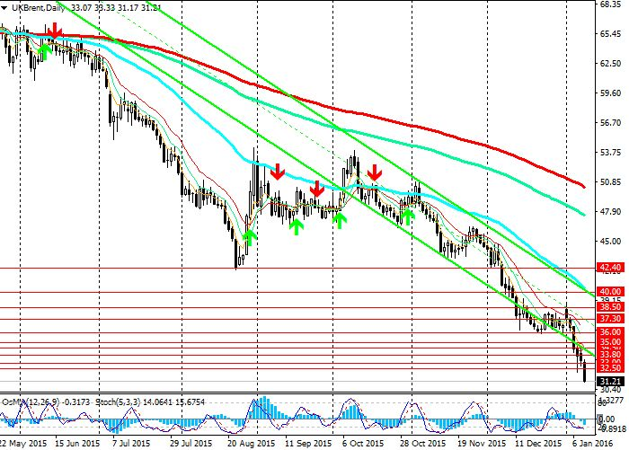 Фьючерсы на нефть резко снизились на фоне роста доллара