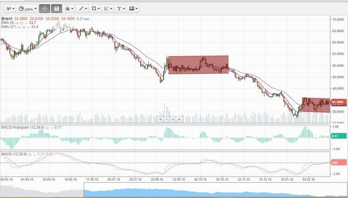 Фьючерсы на нефть резко упали из-за снижения спроса на сырьё