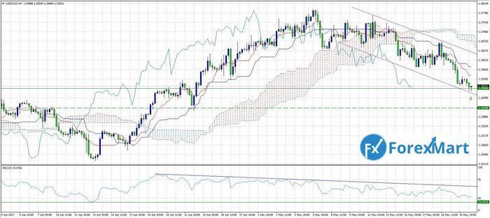 Фьючерсы на нефть резко выросли выше usd77 на фоне планов министров еврозоны