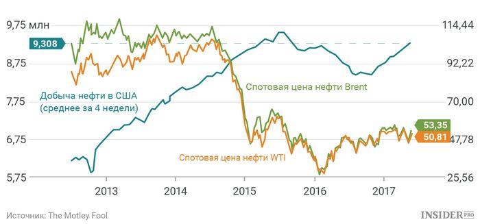 Фьючерсы на нефть снижаются из-за опасений по поводу спроса сша