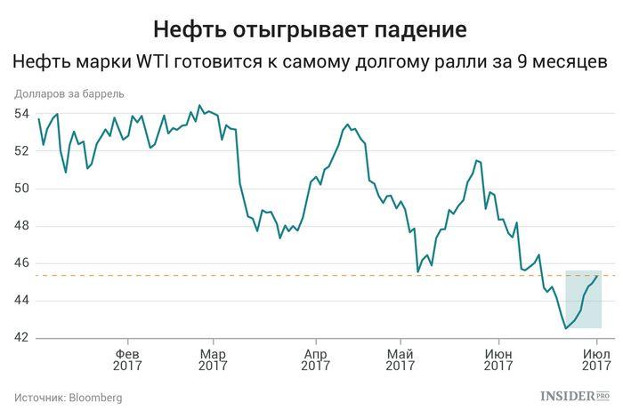 Фьючерсы на нефть снижаются из-за опасений по поводу спроса в сша