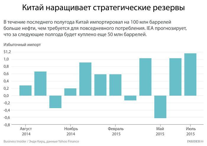 Фьючерсы на нефть снижаются из-за опасений по поводу экономики китая