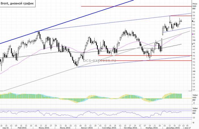 Фьючерсы на нефть снизились из-за растущего доллара сша