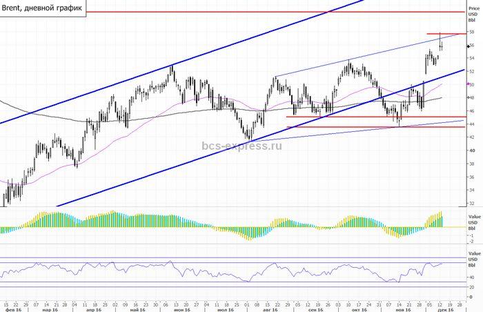 Фьючерсы на нефть снизились на фоне прогноза спроса