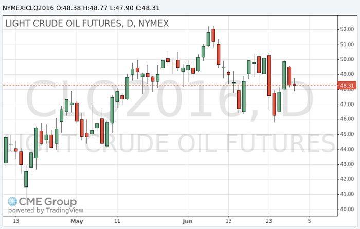 Фьючерсы на нефть упали до одномесячного минимума
