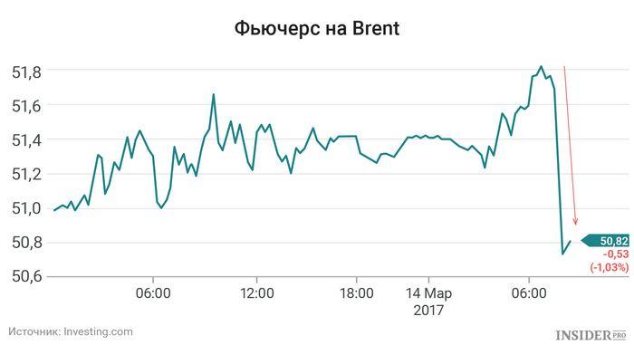 Фьючерсы на нефть упали в цене после выпуска данных китая