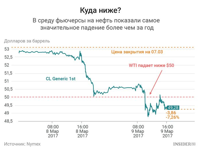 Фьючерсы на нефть выросли впервые за шесть дней