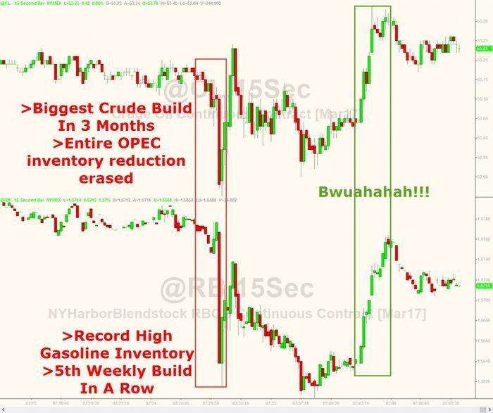 Фьючерсы на нефть wti падают после данных по запасам сша
