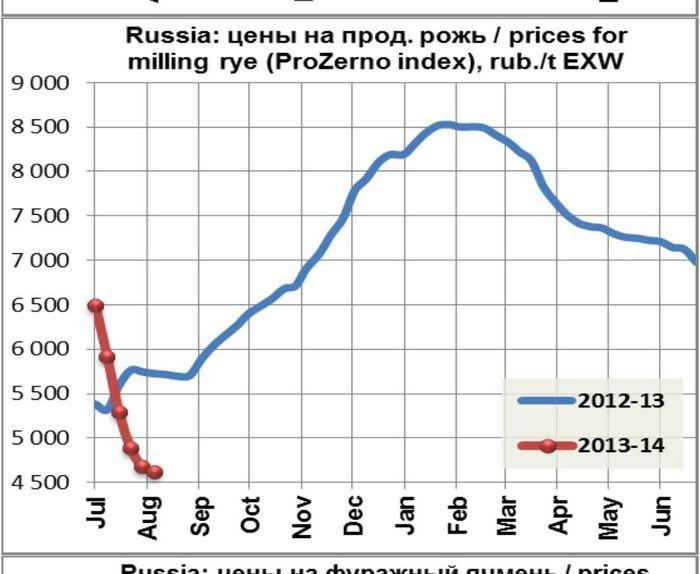 Фьючерсы на пшеницу упали в цене из-за благоприятных погодных условий в сша и россии