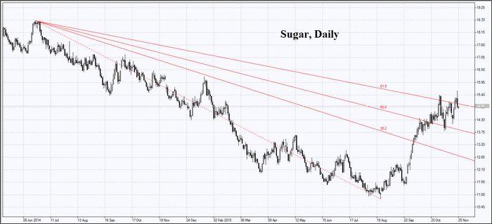 Фьючерсы на сахар резко упали на фоне прогнозов об экспорте индии и ситуации в италии