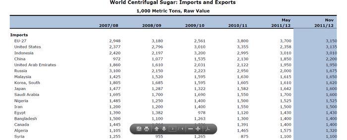 Фьючерсы на сахар снижаются на фоне прогноза урожая в бразилии