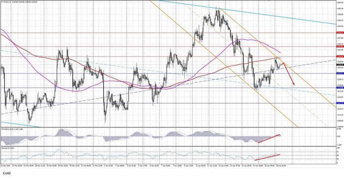 Фьючерсы на золото демонстрируют спад в ожидании данных сша и на фоне растущего курса доллара