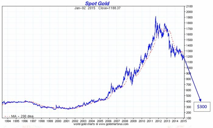 Фьючерсы на золото демонстрируют спад второй день подряд, пока доллар растёт на опасениях по поводу греции
