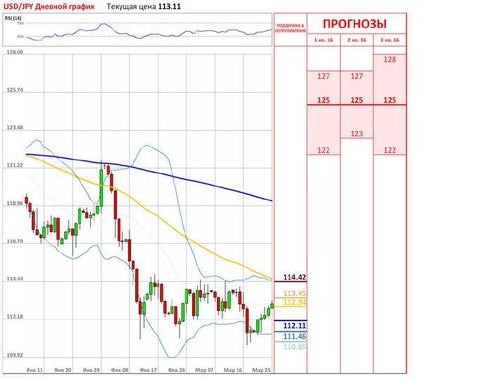Фьючерсы на золото дешевеют на прогнозах по ставке в сша