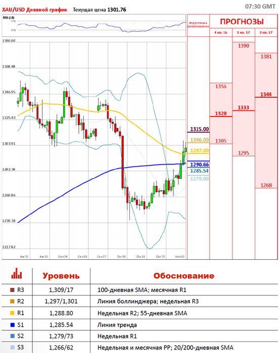 Фьючерсы на золото дешевеют накануне заседания федрезерва