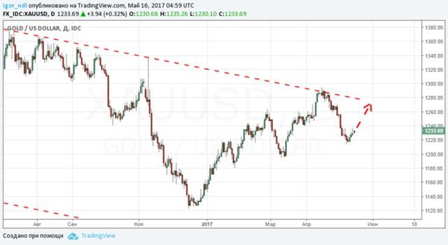 Фьючерсы на золото почти не изменились накануне президентских выборов в сша