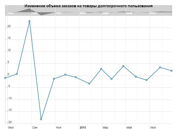 Фьючерсы на золото продолжают спад на статданных сша