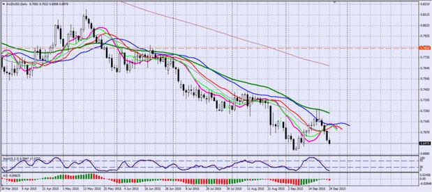 Фьючерсы на золото растут из-за долговых проблем еврозоны