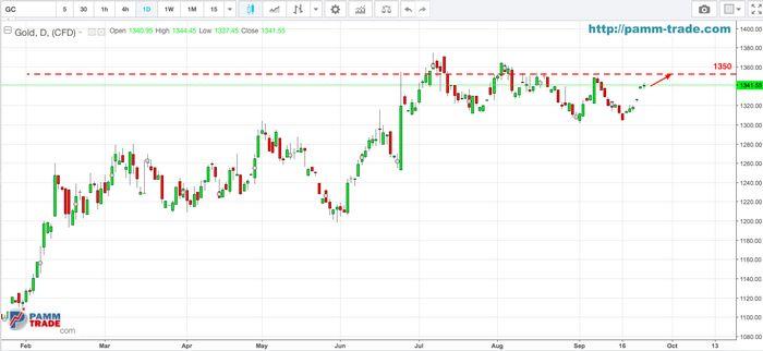 Фьючерсы на золото растут на фоне опасений по поводу экономики сша