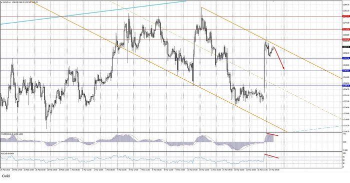 Фьючерсы на золото резко упали в цене на фоне снижения спроса на убежища