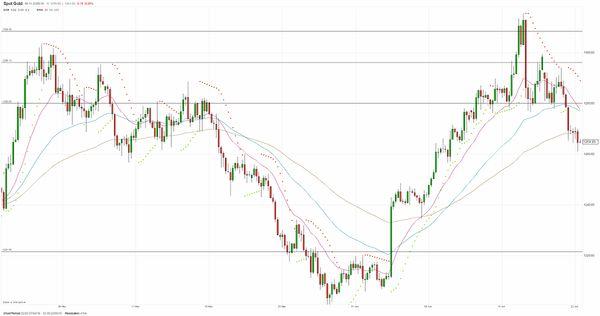 Фьючерсы на золото рухнули на фоне подъёма доллара и ситуации в зоне евро