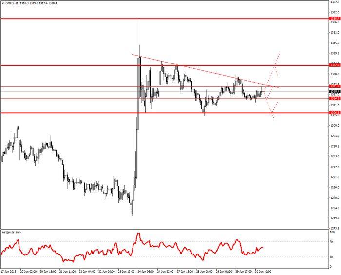 Фьючерсы на золото снизились, но все еще выше отметки usd1400