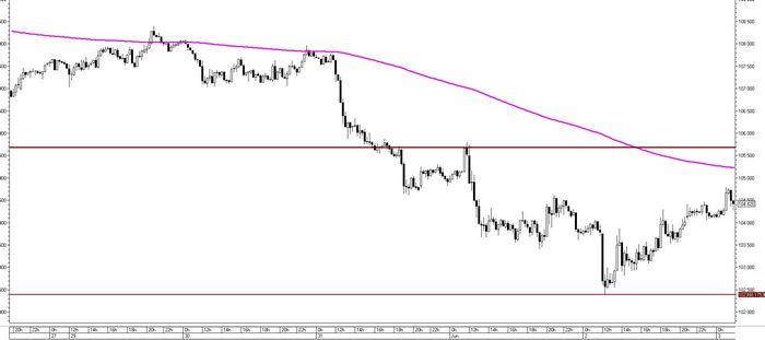 Фьючерсы на золото торговались около 1-недельного максимума