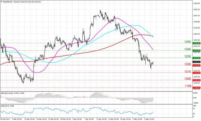 Фьючерсы на золото торговались в узком диапазоне на фоне роста доллара