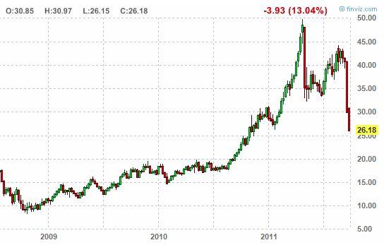 Фьючерсы на золото упали на фоне повышенного неприятия риска