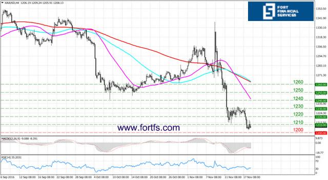 Фьючерсы на золото восстановились, пока переговоры в греции в фокусе