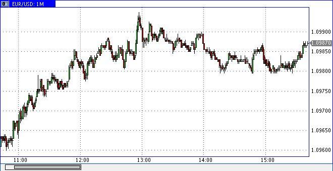 Фьючерсы на золото выросли на фоне долгового кризиса зоны евро