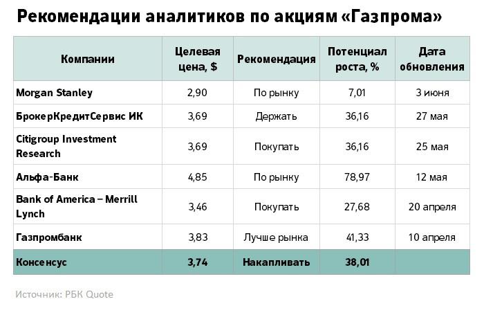 Газпром кому принадлежат акции
