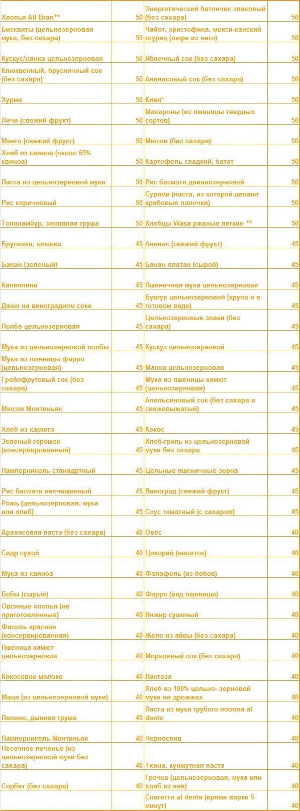 Гликемический индекс продуктов. секреты, которые помогут вам снизить ги
