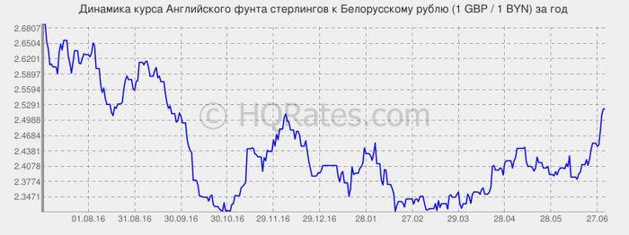 График курса юаня к рублю