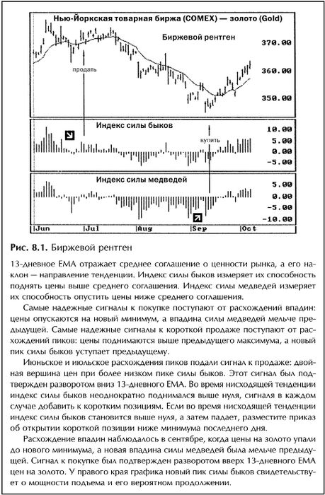Iii. классический анализ графиков