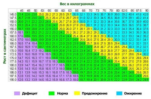 Индекс массы тела для женщин — какая норма и как рассчитать?
