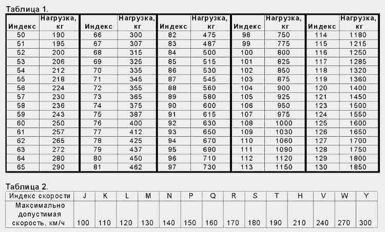 Индекс нагрузки шин — таблица
