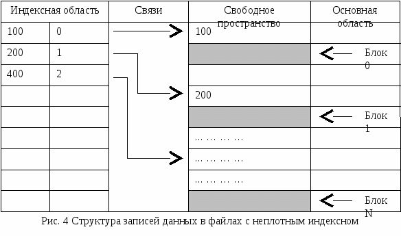 Индексы базы данных