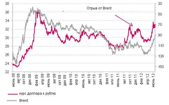 Эксперт объяснил, почему не падает курс доллара