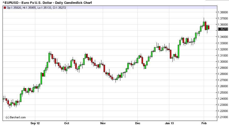 Эксперты рассказали, чего ждать от курса доллара